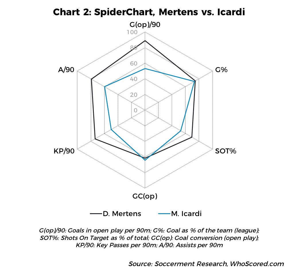 Spiderchart: Mertens vs. Icardi