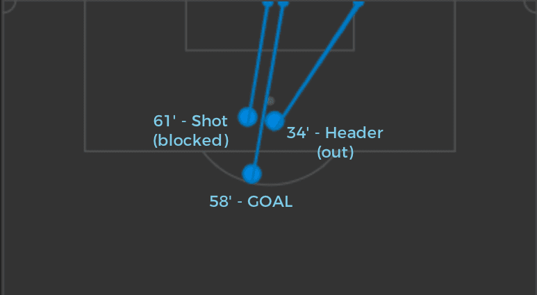 Mbappé's shots vs Metz