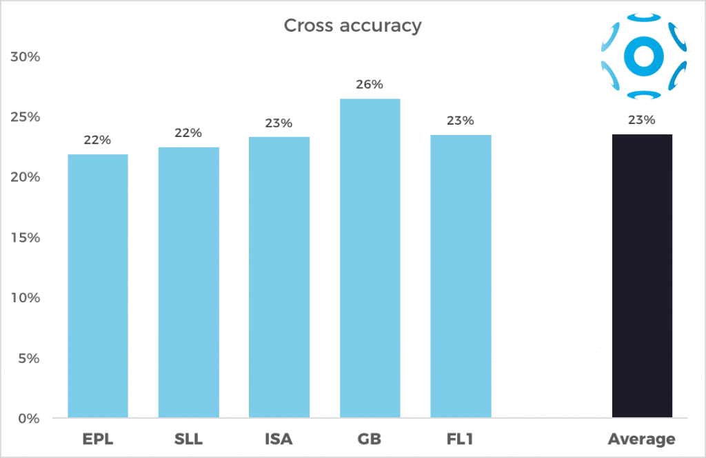 Cross accuracy in the 5 major European leagues