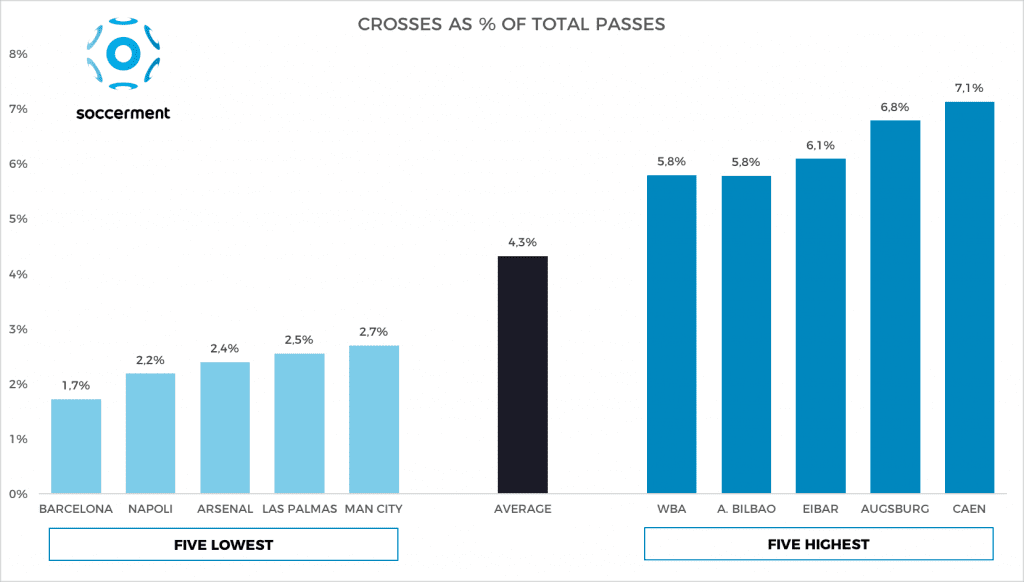 Crosses as % of total passes, highest and lowest in Europe