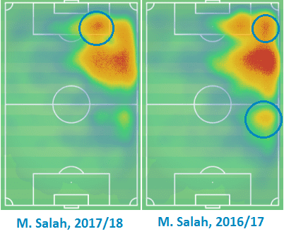 Salah's heat maps, 2017/18 vs 2016/17