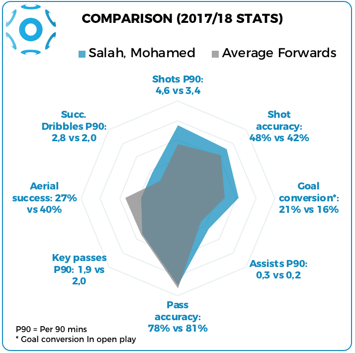 SpiderChart, Salah vs average forward