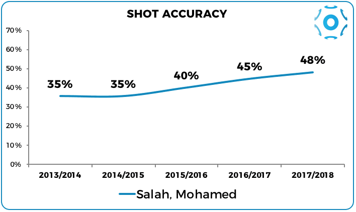Salah's shot accuracy in the past four seasons