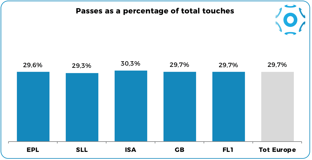 Passes on total touches, by league