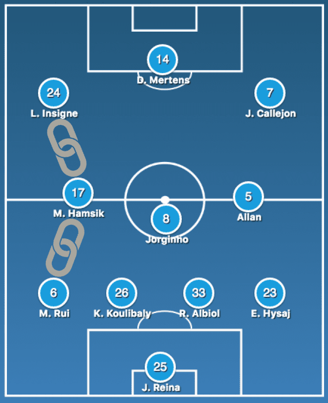 "Napoli's lineup and ""left chain"""