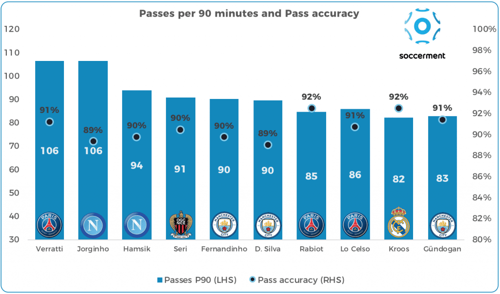 Top-ten midfielders for number of passes and accuracy