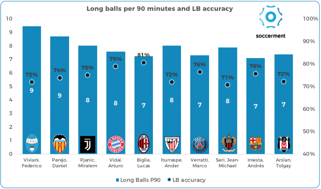 Long balls per 90 minutes and accuracy