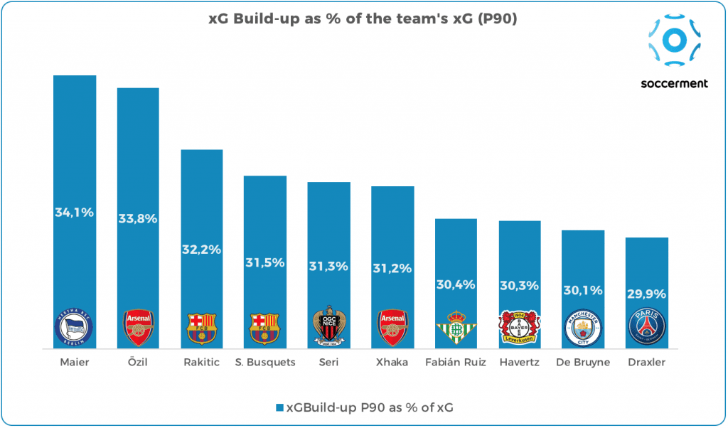 xG Build-up as % of the team's xG (per 90 minutes)