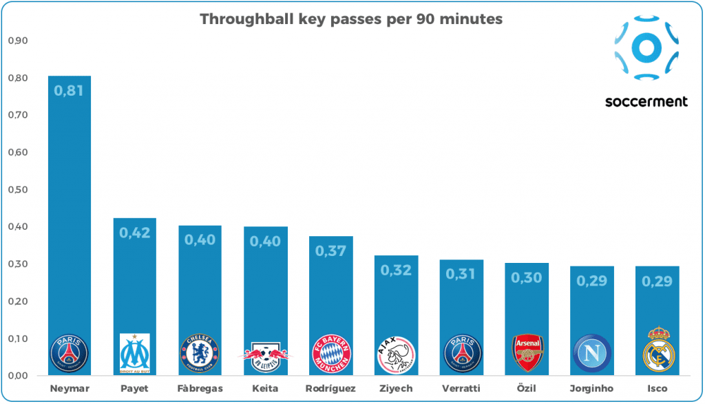 Key passes via through balls per 90 minutes