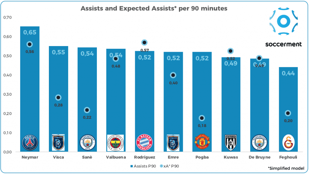 Assists and Expected Assists per 90 minutes