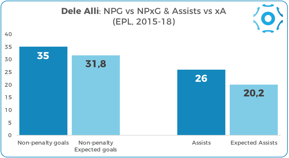 Dele Alli's non-penalty goals and assists vs NPxG and xA