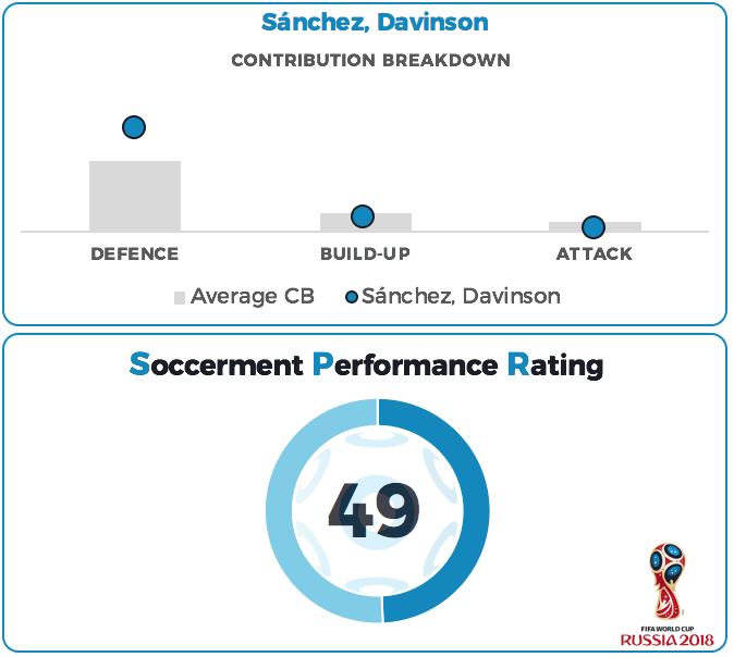 Davinson Sanchez Performance Rating