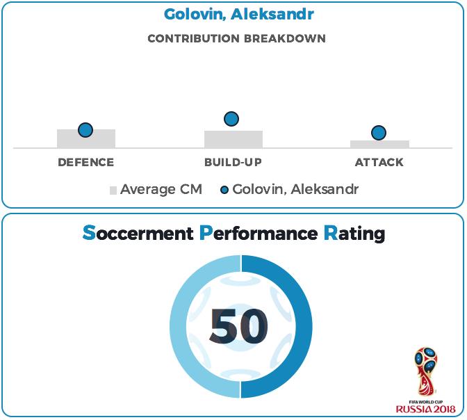 Aleksandr Golovin Performance Rating