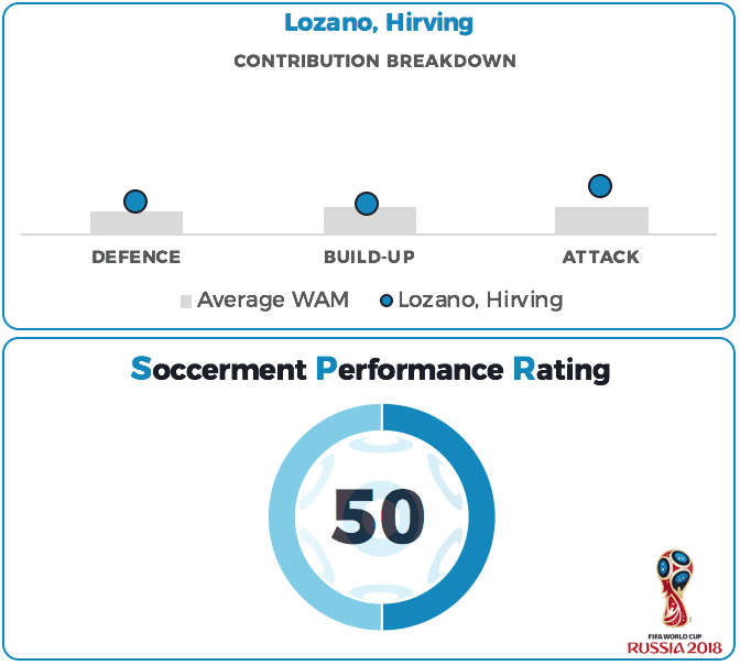 Hirving Lozano Performance Rating