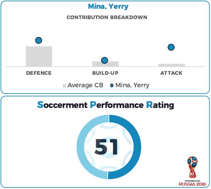 Yerry Mina Performance Rating