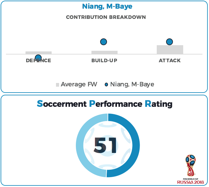 M'Baye Niang Performance Rating