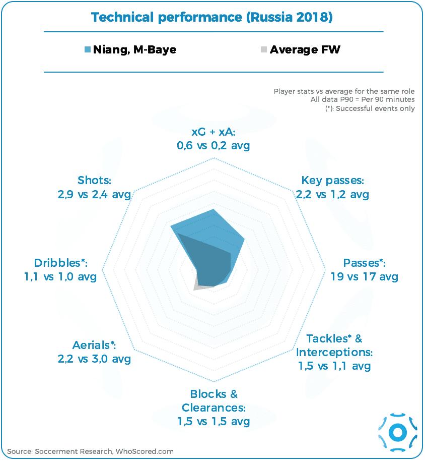 M'Baye Niang Spider Chart