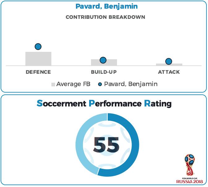Benjamin Pavard Performance Rating