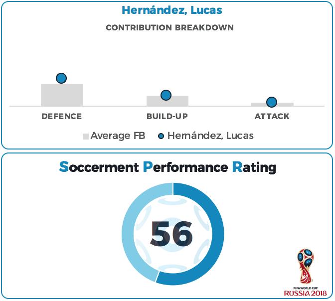Lucas Hernandez Performance Rating