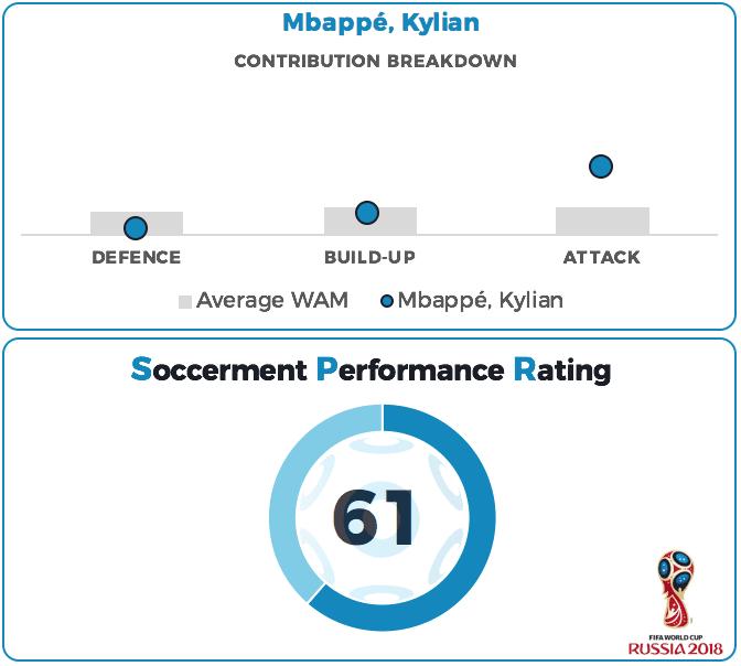 Kylian Mbappé Performance Rating