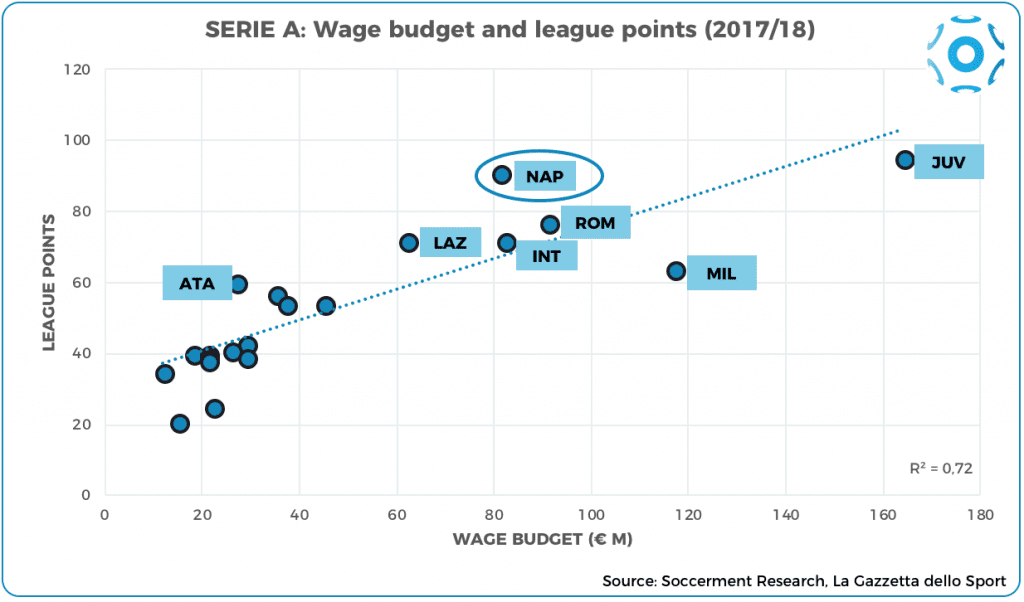 Correlation between total salaries and league points (ISA 2017/18)