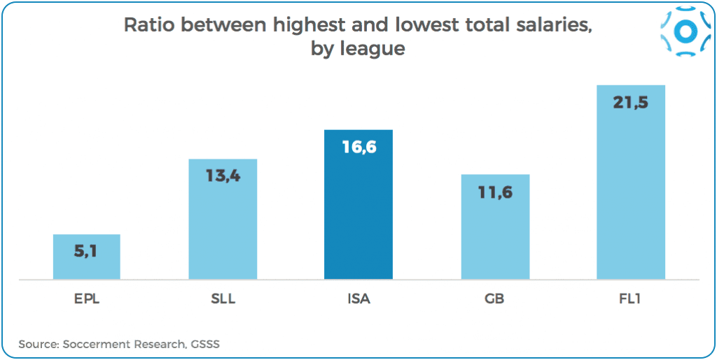 Ratio between the highest total wage budget and the lowest, top-5 leagues