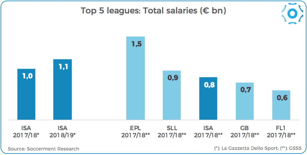Comparison between Top-5 leagues' spending on player salaries