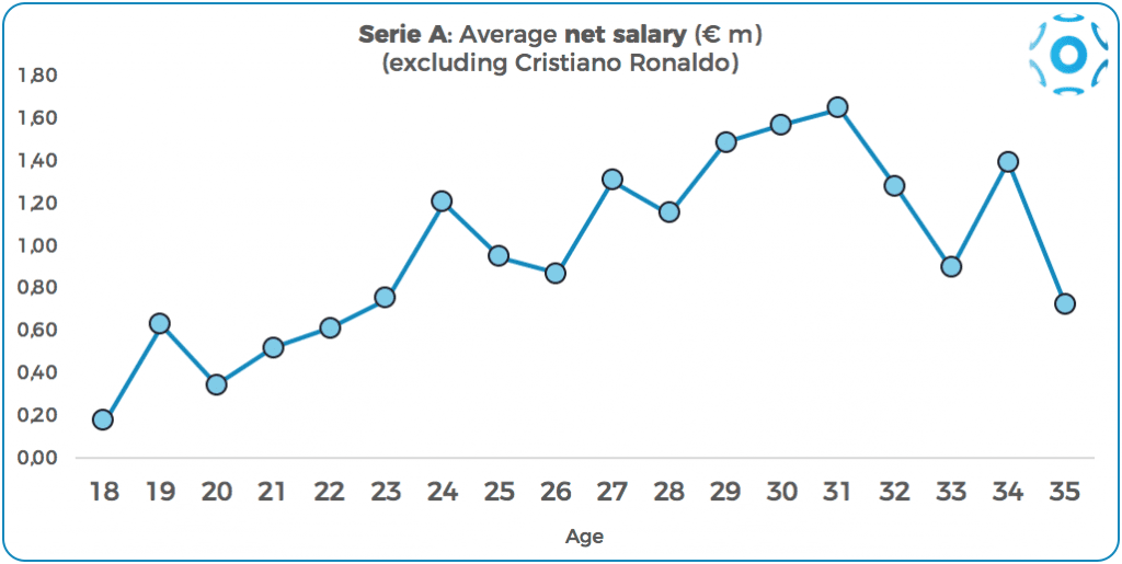 Average net salaries by age