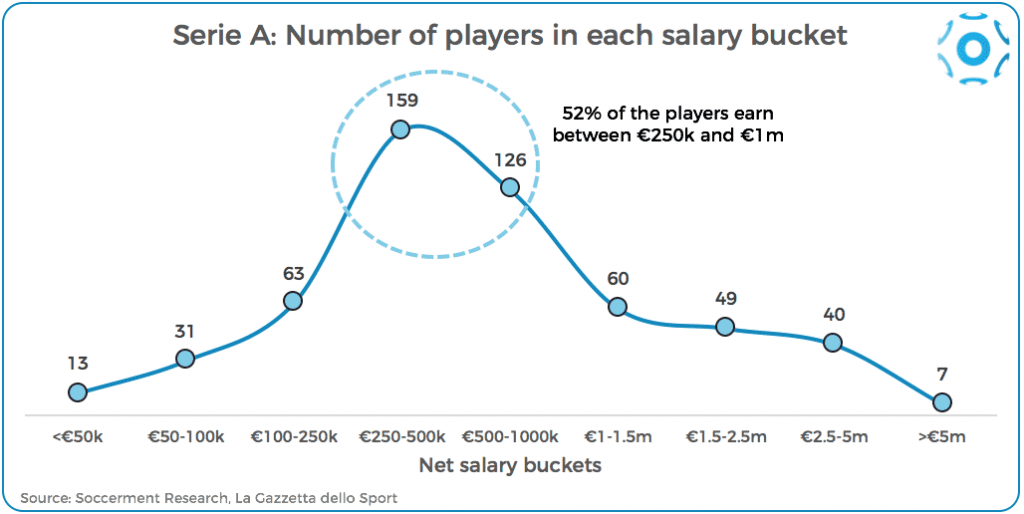 Number of players in each salary bucket