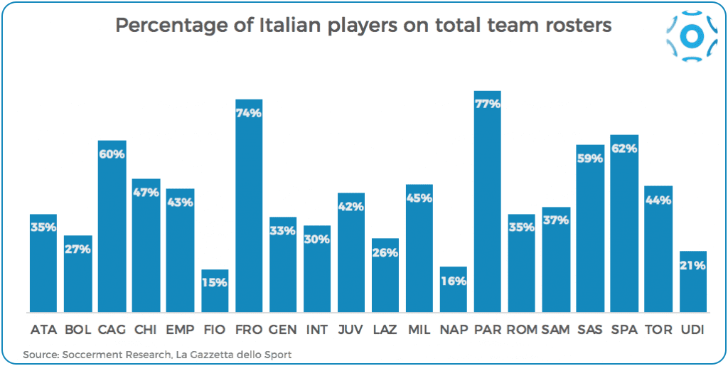 Share of Italian players on total, by team