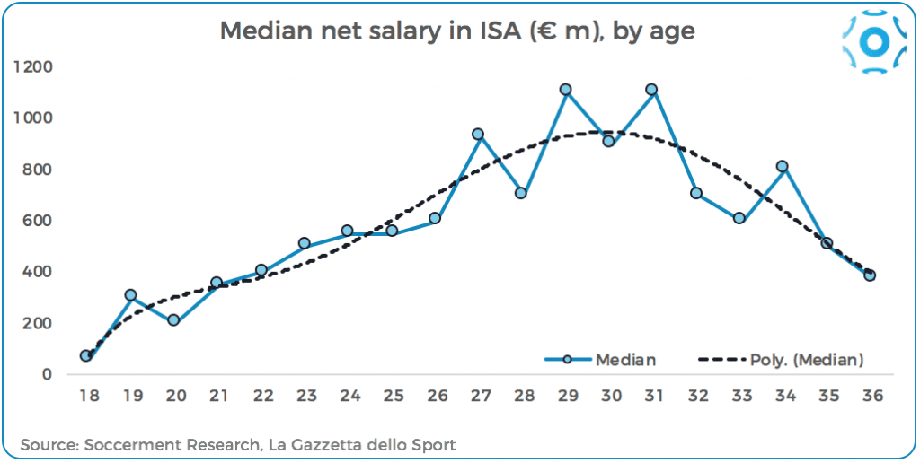 Median salaries in the Italian Serie A, by age