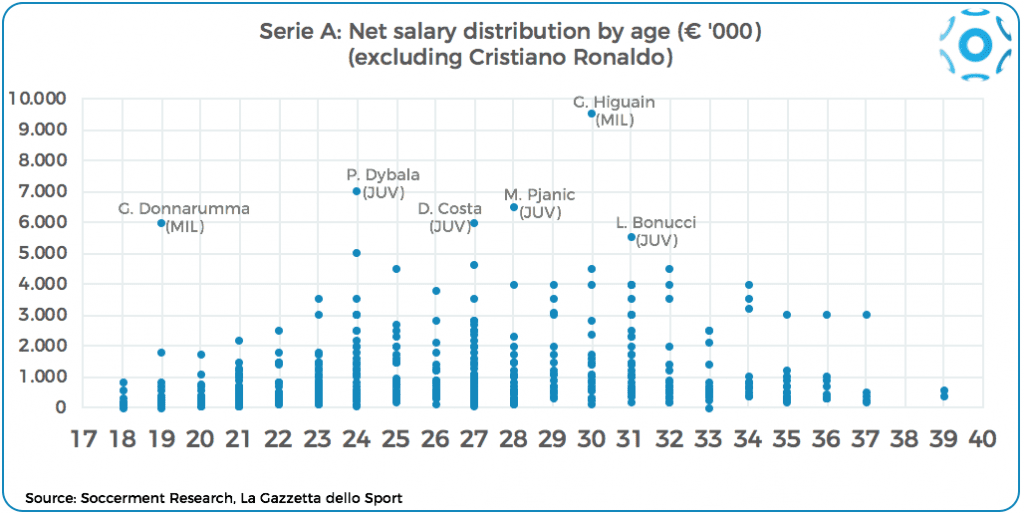 Distribution of net salaries by age