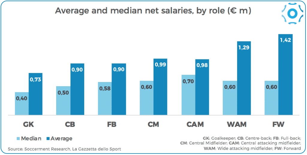 Average and median net salaries by role