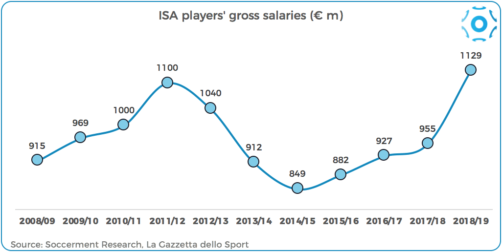 Player salaries in the Italian Serie A | Soccerment
