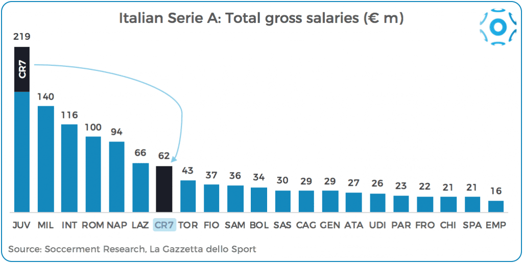 Serie A's total gross salaries (teams & Cristiano Ronaldo)