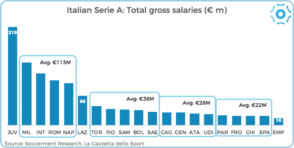 Serie A's total gross salaries, by team