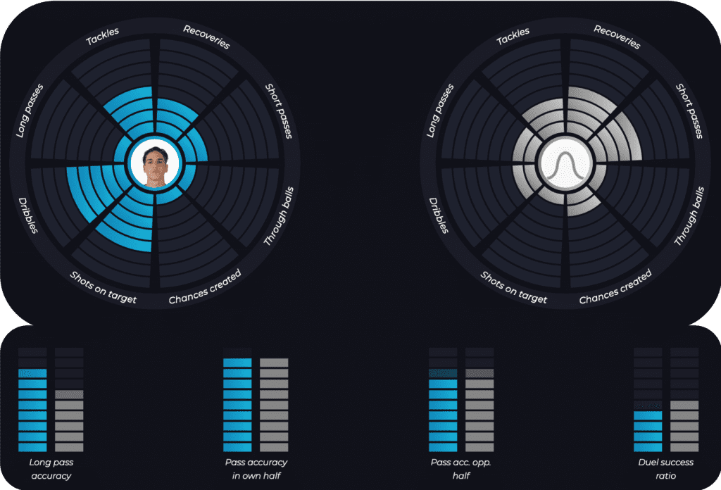 Zaniolo's Polar & Stereo charts vs average Midfielder