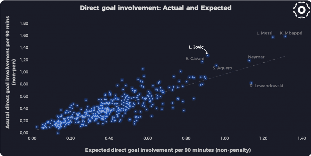 Direct goal involvement (actual and expected)