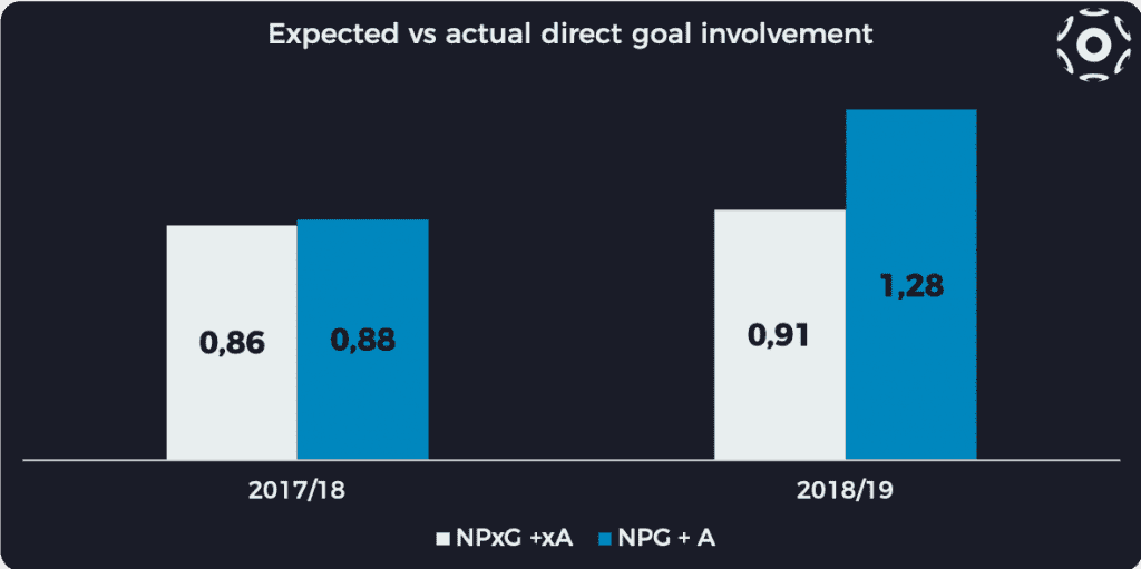 Expected vs actual direct goal involvement per 90 minutes