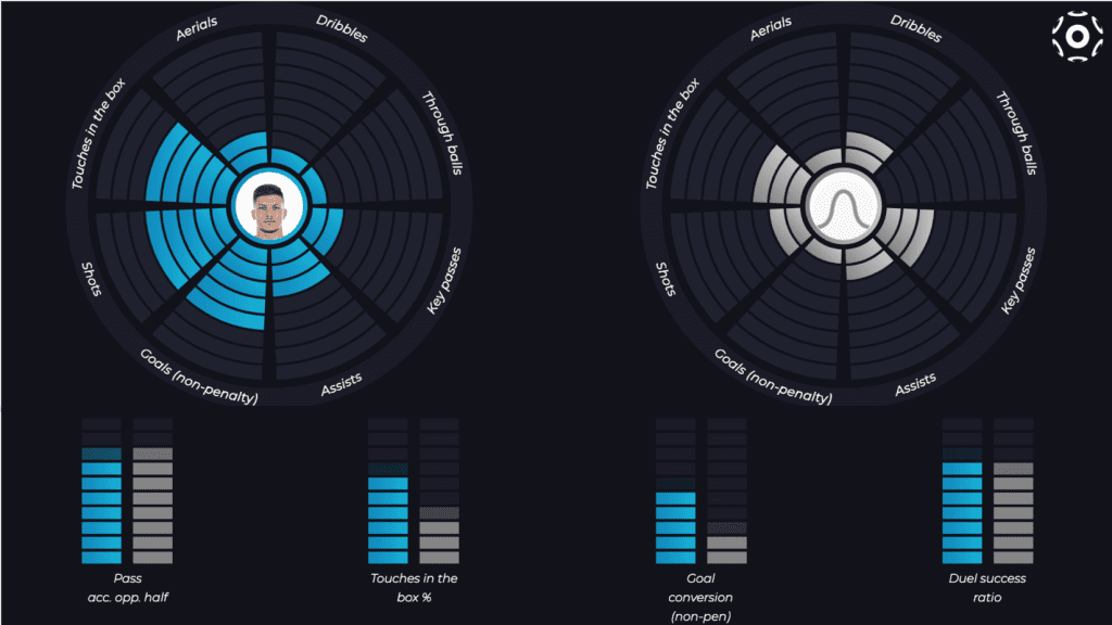 Jovic vs average forward (Polar and Stereo charts)