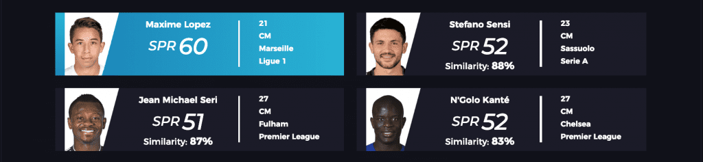 Most similar players to Maxime Lopez
