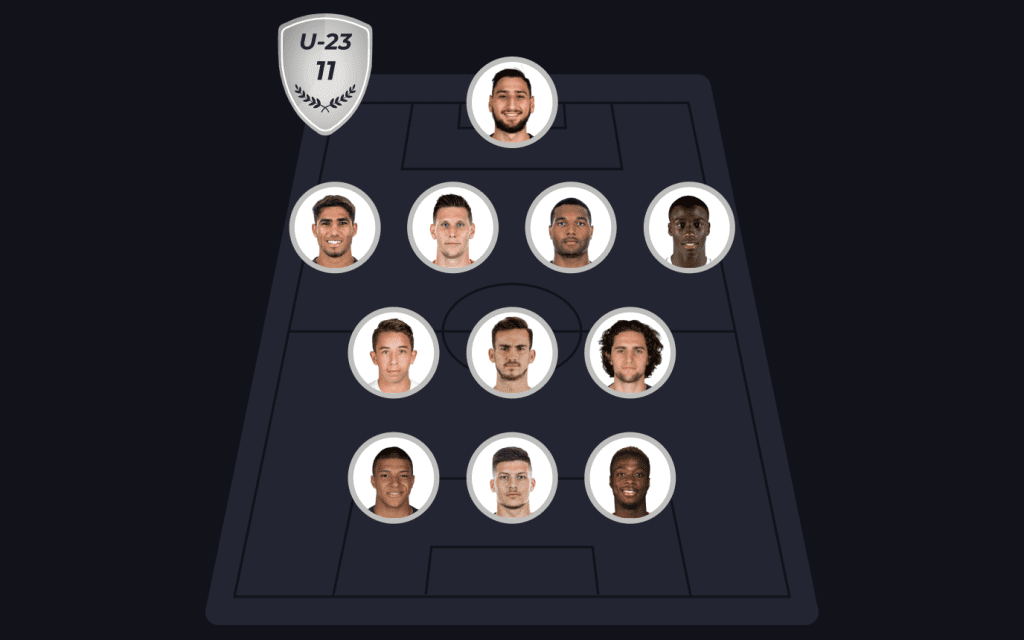 Soccerment's U23 Top 11 as of 22 March 2019