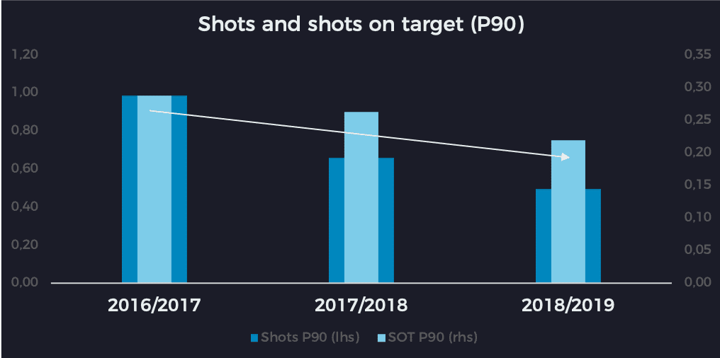 Maxime Lopez, number of shots and shots on target per 90 minutes