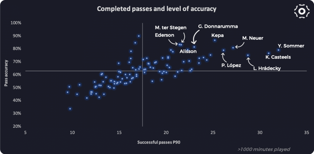 Successful passes and pass accuracy