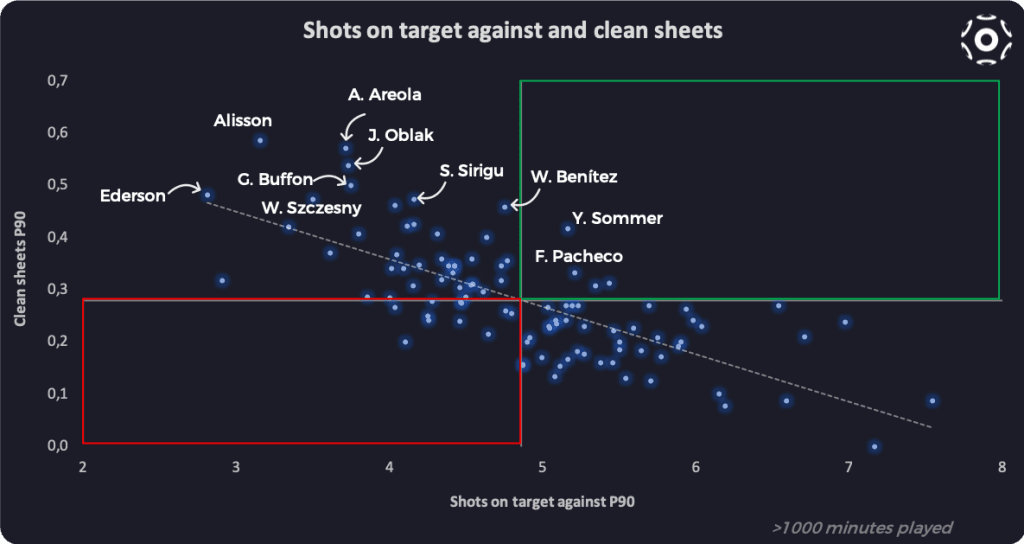 Shots on target against and clean sheets (P90)