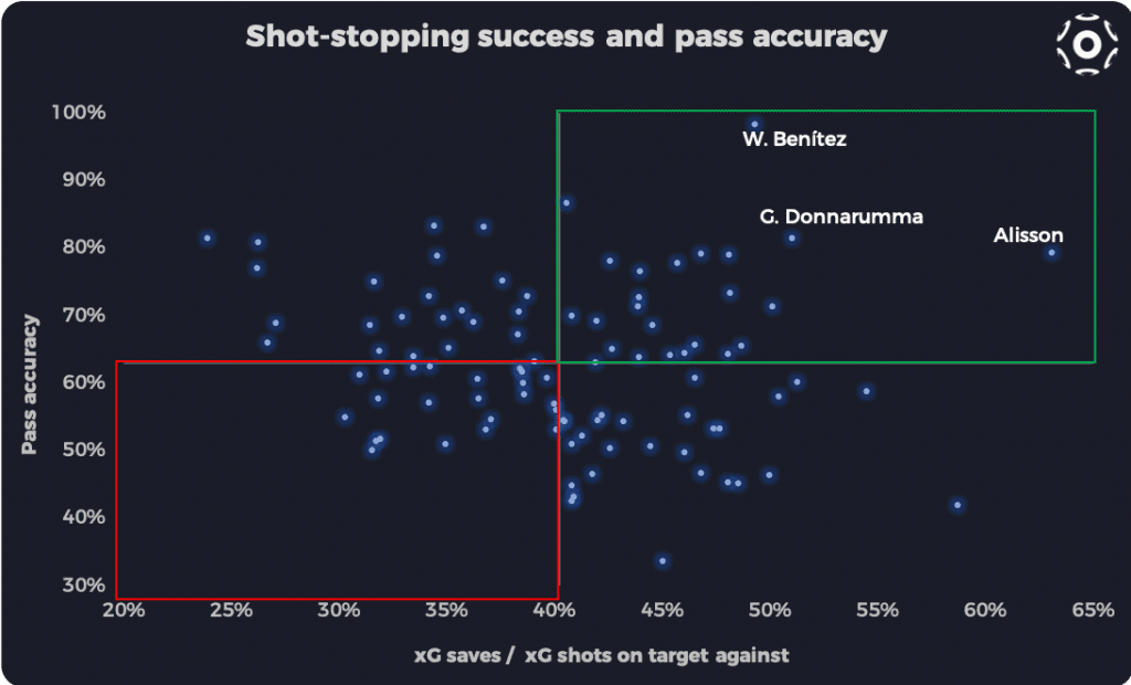 xG-weighted save ratio and pass accuracy