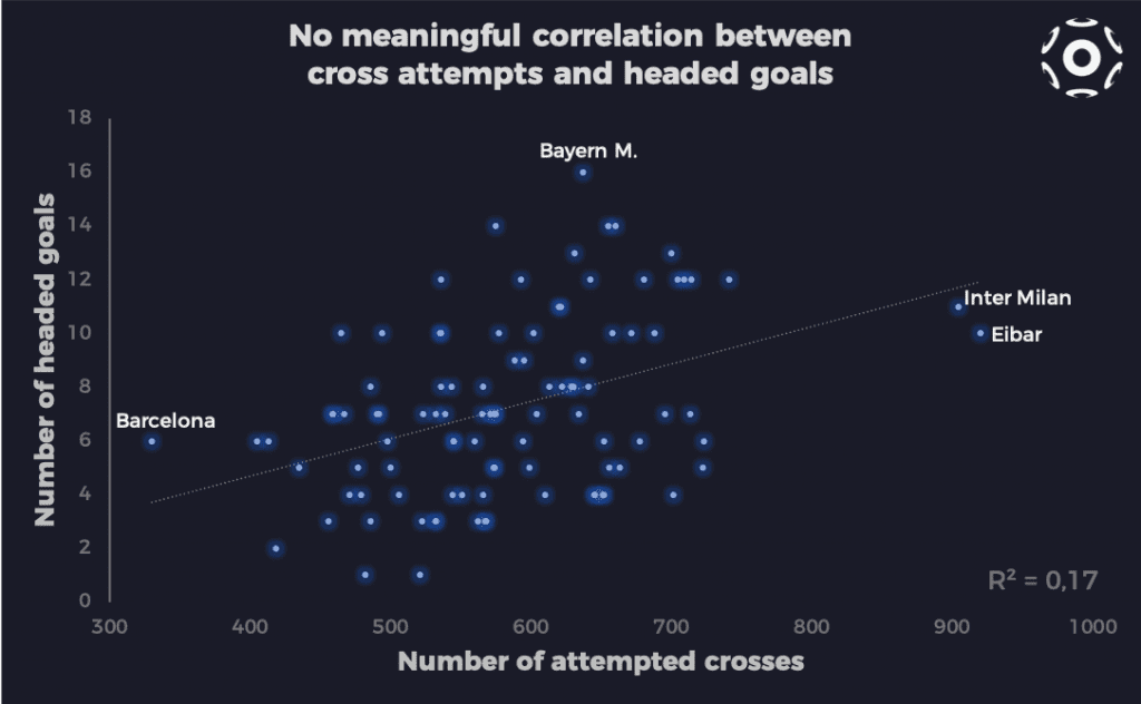 Correlation between cross attempts and headed goals