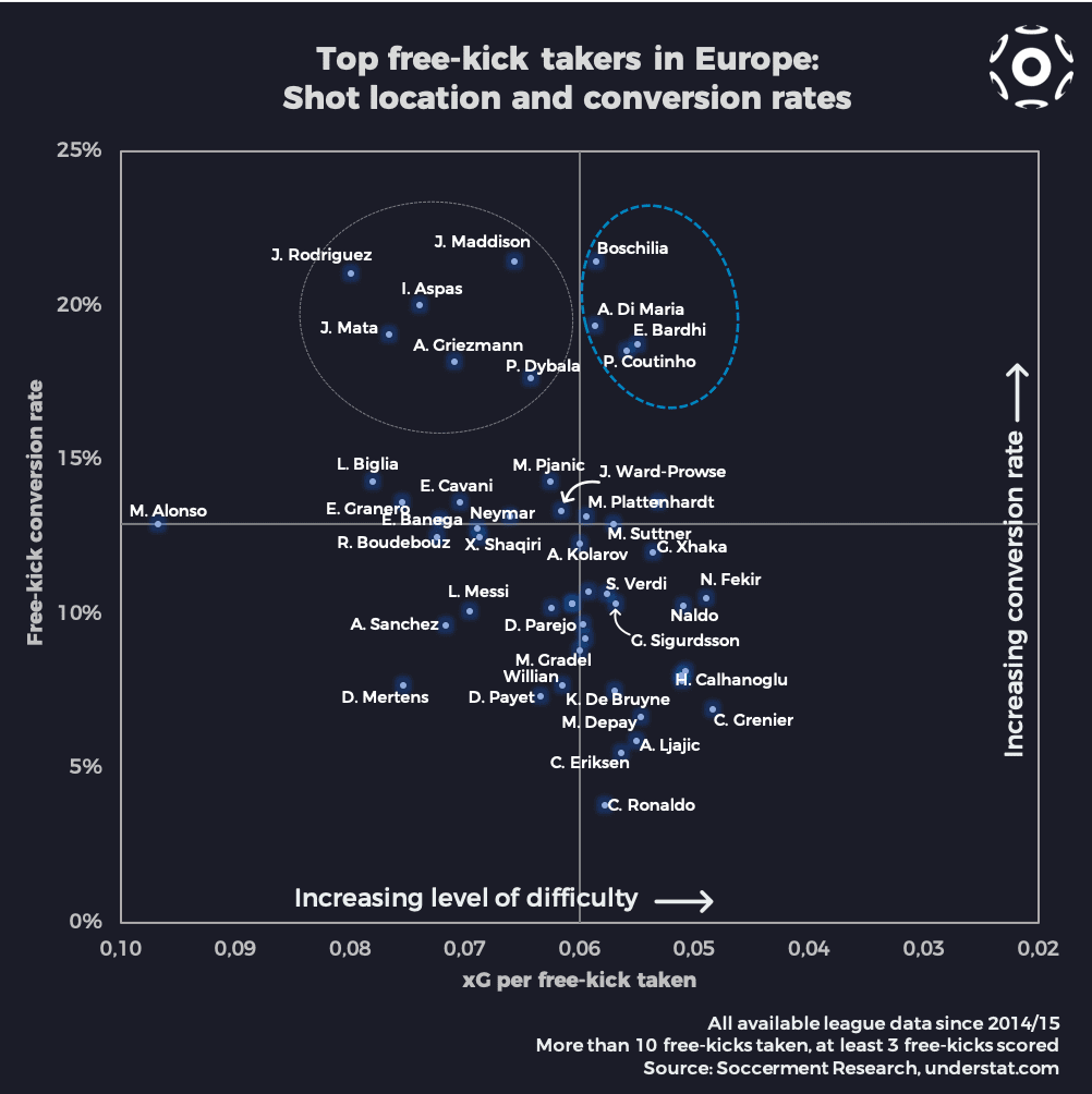 Expected Goal per free-kick and conversion rates