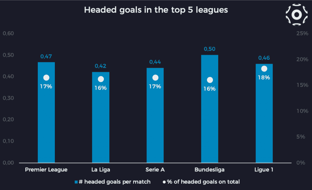 Headed goals per match and percentage of headers on total goals