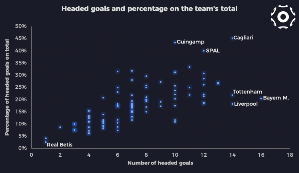 Number of headed goals and percentage of total goals